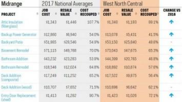 2017 Cost versus Value Report