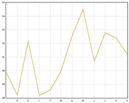 A graph showing the list to sale price ratio in Alexandria, Minnesota over the past 12 months