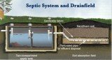 Septic Systems in MN